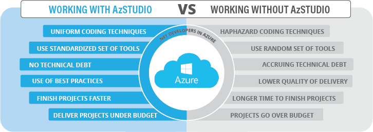 Standardized Cloud Development Coding Tools | Net Developer Applications | AzStudio